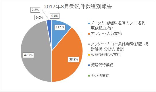 データ入力業務(名簿・リスト・名刺・原稿起こし等) 11.1% アンケート入力業務 38.9% アンケート入力+集計業務(調査・統計解析・分析支援含) 47.2% WEB情報抽出業務 0.0% 発送代行業務 2.8% その他業務 0.0%