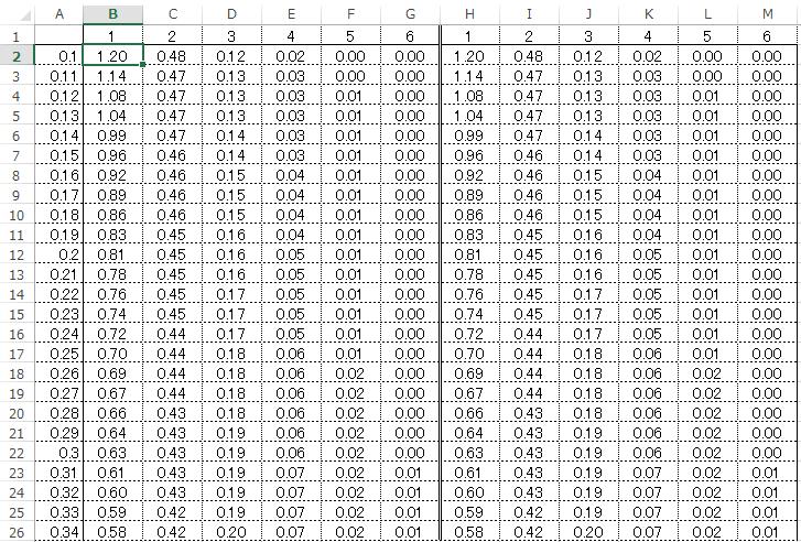 表 カイ 二乗 分布