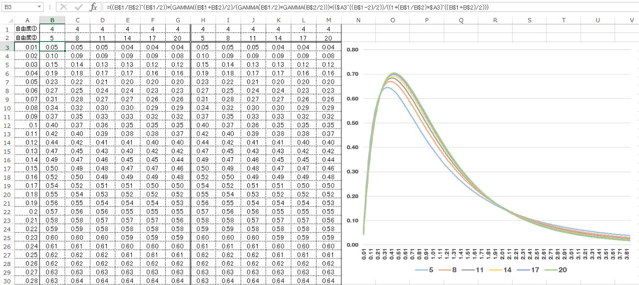 F分布の手計算