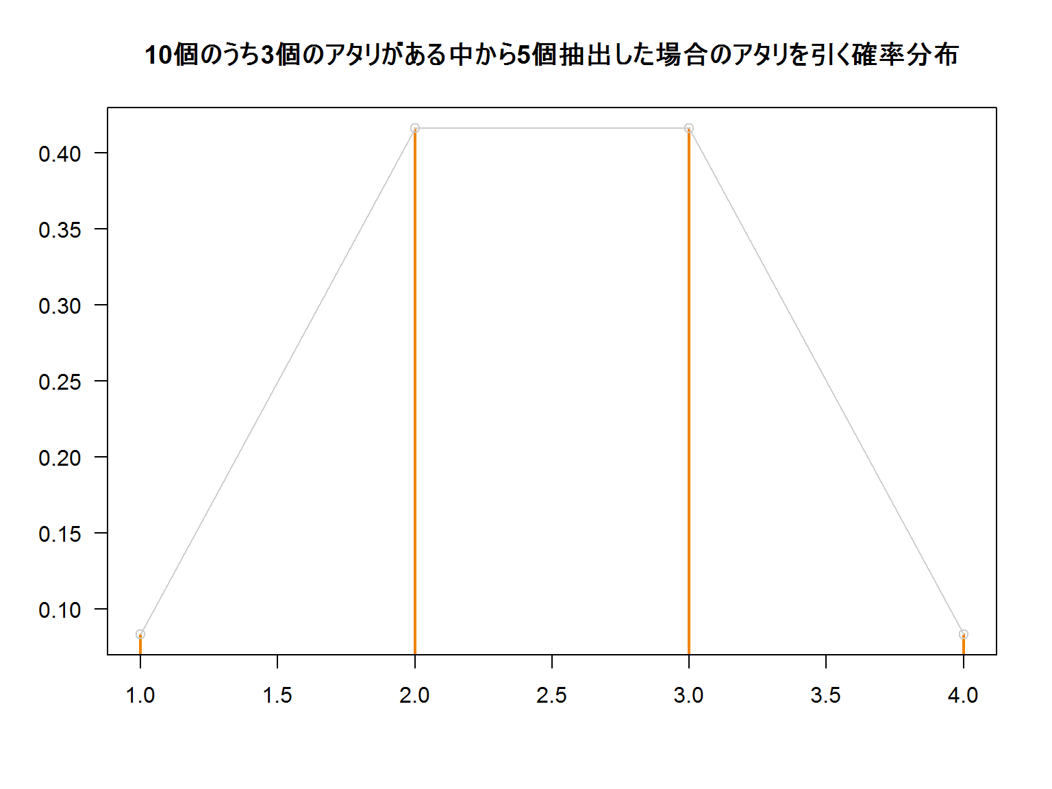 Hypergeometric_distribution_1