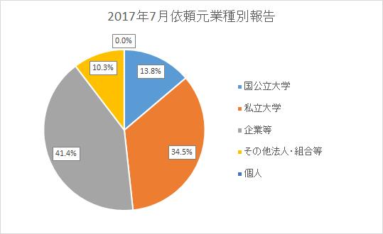 国公立大学 13.8% 私立大学 34.5% 企業等 41.4% その他法人・組合等 10.3% 個人 0.0%