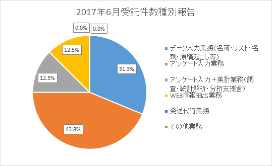 データ入力業務(名簿・リスト・名刺・原稿起こし等) 31.3% アンケート入力業務 43.8% アンケート入力+集計業務(調査・統計解析・分析支援含) 12.5% WEB情報抽出業務 12.5% 発送代行業務 0.0% その他業務 0.0%