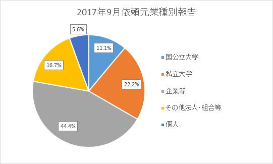 国公立大学20.0% 私立大学0.0% 企業等60.0% その他法人・組合等20.0% 個人0.0%