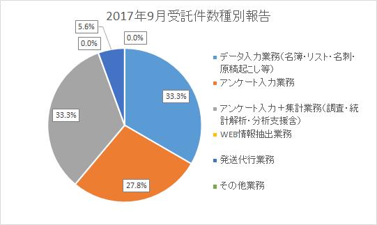 データ入力業務(名簿・リスト・名刺・原稿起こし等)27.3% アンケート入力業務18.2% アンケート入力+集計業務(調査・統計解析・分析支援含)54.5% WEB情報抽出業務0.0% 発送代行業務0.0% その他業務0.0%