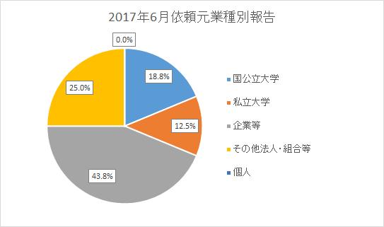 国公立大学 18.8% 私立大学 12.5% 企業等 43.8% その他法人・組合等 25.0% 個人 0.0%