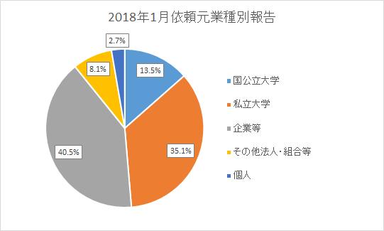 国公立大学 13.5%,私立大学 35.1%,企業等 40.5%,その他法人・組合等 8.1%,個人 2.7%